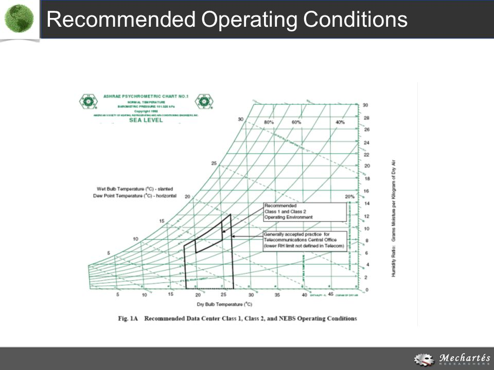 Recommended Operating Conditions
