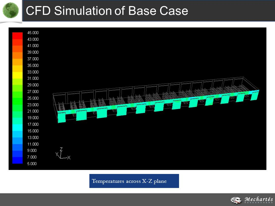 CFD Simulation of Base Case Temperatures across X-Z plane