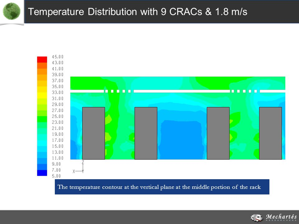 Temperature Distribution with 9 CRACs & 1.8 m/s The temperature contour at the vertical plane at the middle portion of the rack