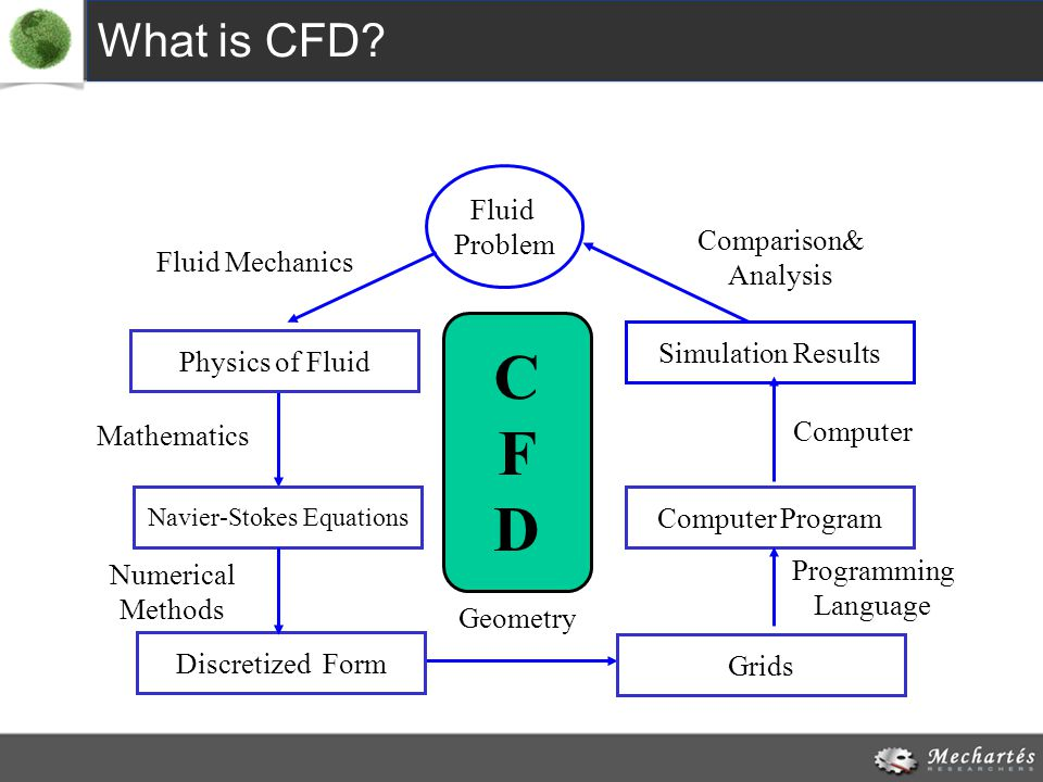Mathematics Navier-Stokes Equations Fluid Mechanics Physics of Fluid Fluid Problem Computer Program Programming Language Simulation Results Computer Grids Geometry Numerical Methods Discretized Form Comparison& Analysis CFDCFD What is CFD