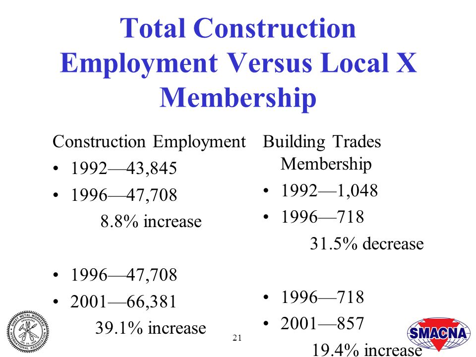 21 Total Construction Employment Versus Local X Membership Construction Employment 1992—43,845 1996—47,708 8.8% increase 1996—47,708 2001—66,381 39.1% increase Building Trades Membership 1992—1,048 1996—718 31.5% decrease 1996—718 2001—857 19.4% increase