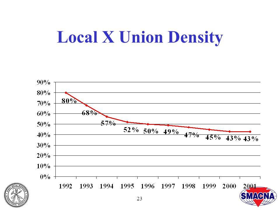 23 Local X Union Density