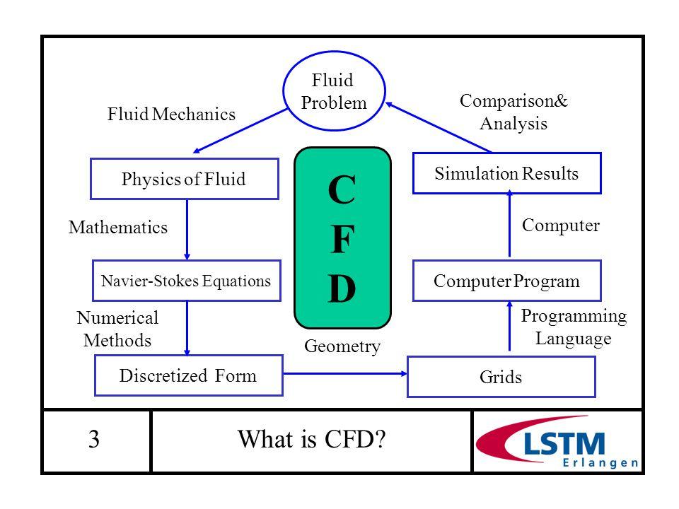 3 What is CFD? Mathematics Navier-Stokes Equations Fluid Mechanics Physics of Fluid Fluid Problem Computer Program Programming Language Simulation Res