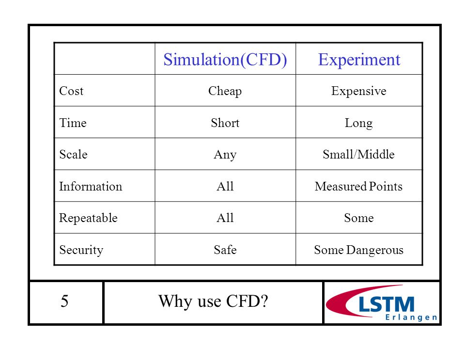 5 Why use CFD? Simulation(CFD)Experiment CostCheapExpensive TimeShortLong ScaleAnySmall/Middle InformationAllMeasured Points RepeatableAllSome Securit