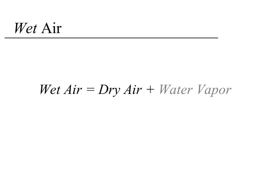 Wet Air Wet Air = Dry Air + Water Vapor