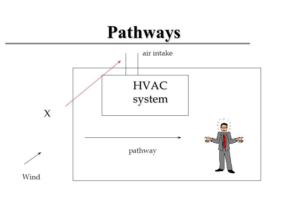 Pathways HVACsystem Wind pathway air intake X