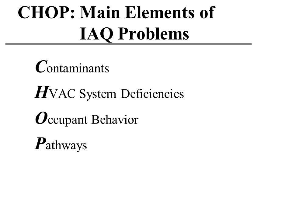 CHOP: Main Elements of IAQ Problems C ontaminants H VAC System Deficiencies O ccupant Behavior P athways