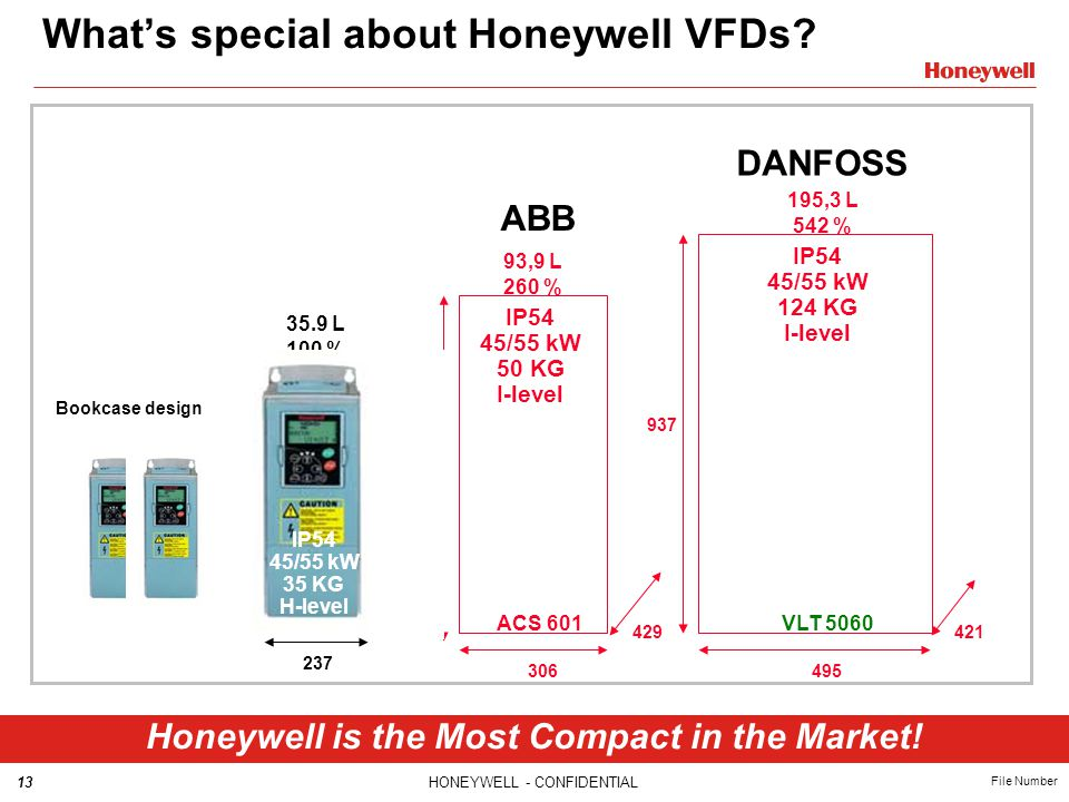 13HONEYWELL - CONFIDENTIAL File Number What's special about Honeywell VFDs? Honeywell is the Most Compact in the Market! Bookcase design VLT 5060 257