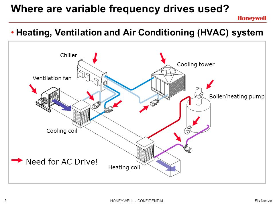3HONEYWELL - CONFIDENTIAL File Number Where are variable frequency drives used? Heating, Ventilation and Air Conditioning (HVAC) system Chiller Coolin