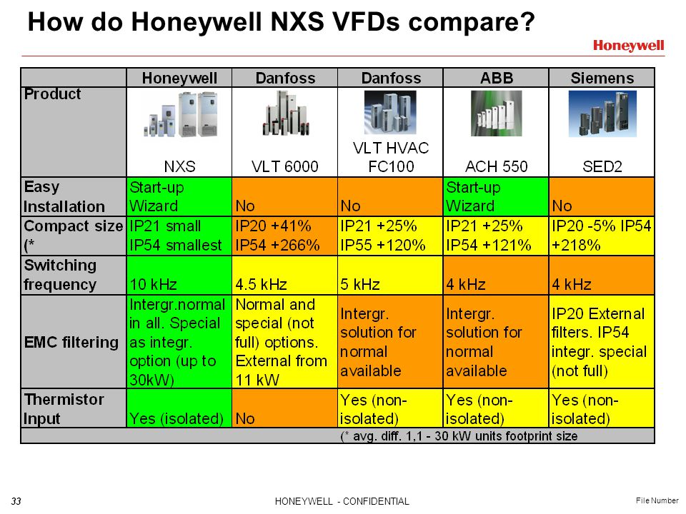 33HONEYWELL - CONFIDENTIAL File Number How do Honeywell NXS VFDs compare?
