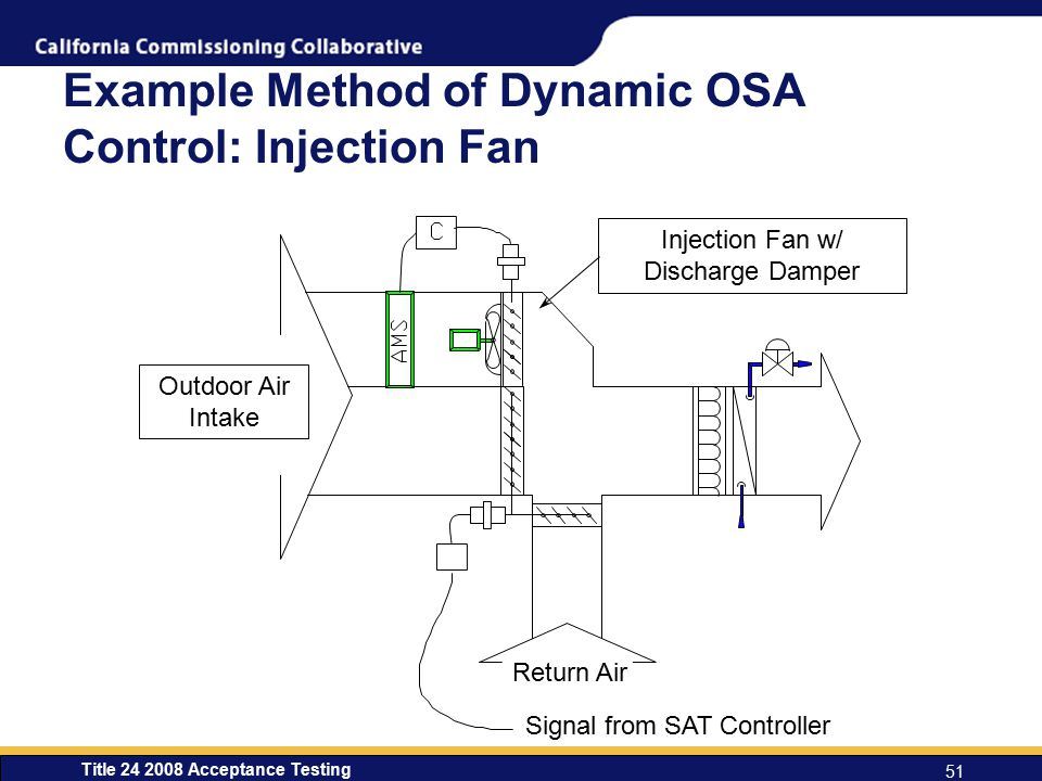 Title 24 2008 Acceptance Testing 51 Example Method of Dynamic OSA Control: Injection Fan Signal from SAT Controller