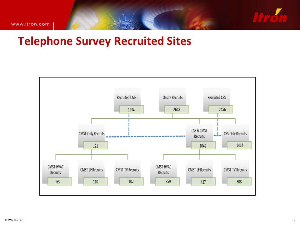 © 2009, Itron Inc. 14 Telephone Survey Recruited Sites
