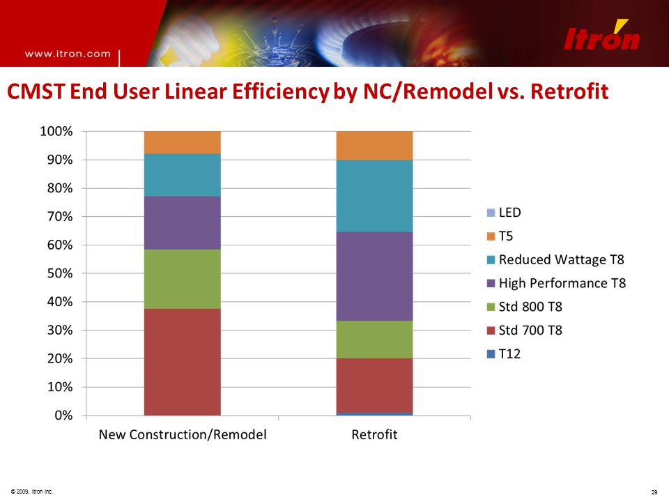 © 2009, Itron Inc. 29 CMST End User Linear Efficiency by NC/Remodel vs. Retrofit