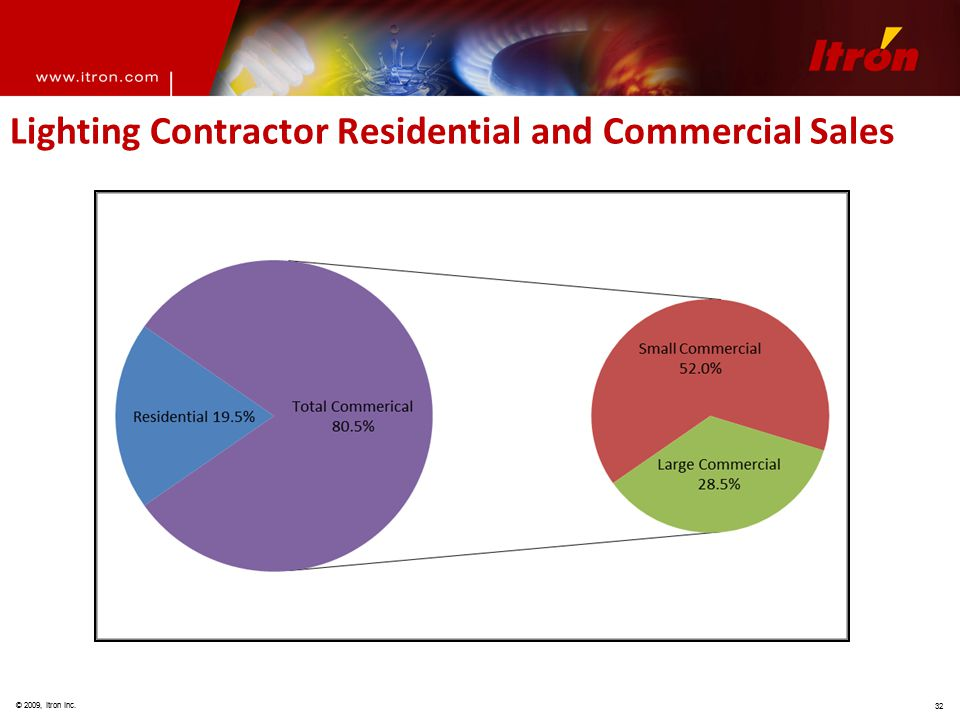 © 2009, Itron Inc. 32 Lighting Contractor Residential and Commercial Sales