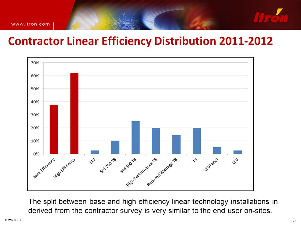 © 2009, Itron Inc. 34 Contractor Linear Efficiency Distribution 2011-2012 The split between base and high efficiency linear technology installations i