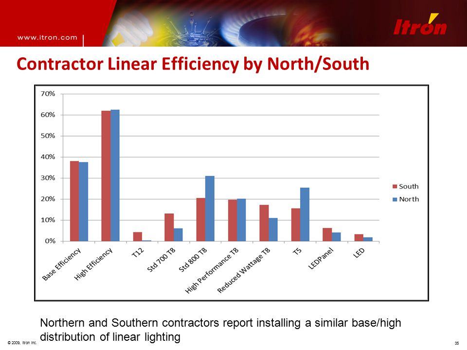© 2009, Itron Inc. 35 Contractor Linear Efficiency by North/South Northern and Southern contractors report installing a similar base/high distribution