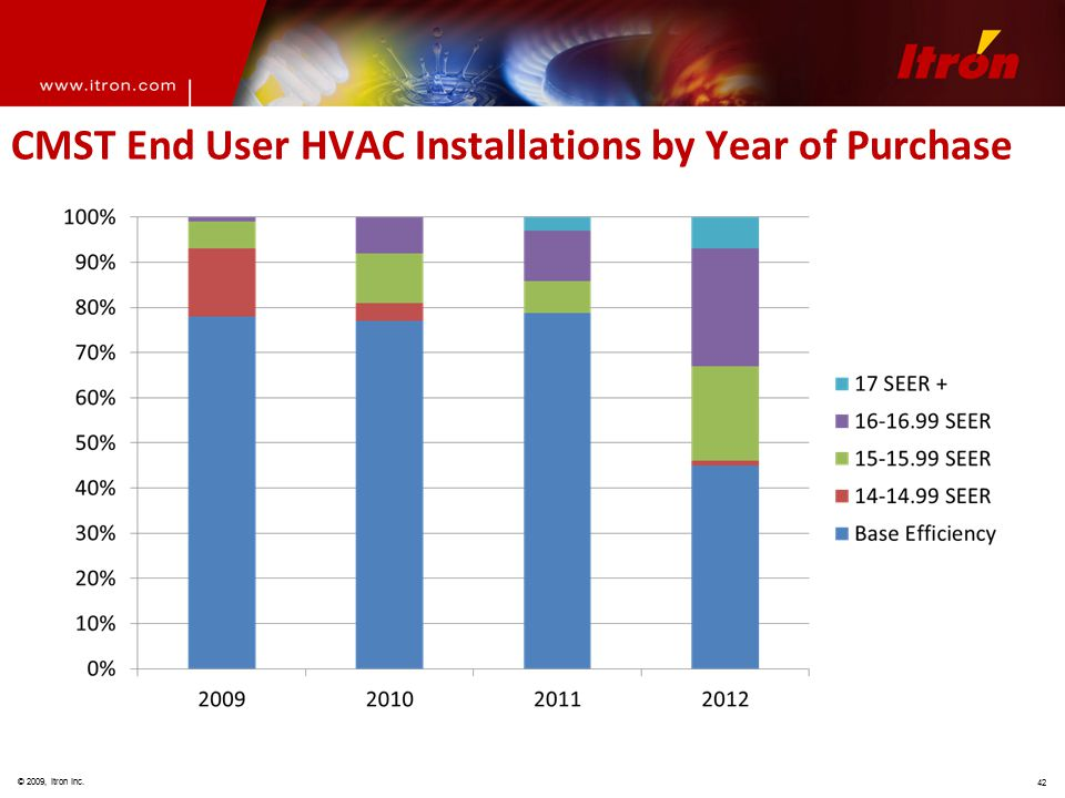 © 2009, Itron Inc. 42 CMST End User HVAC Installations by Year of Purchase
