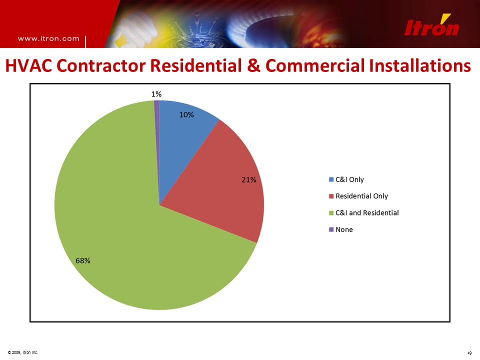 © 2009, Itron Inc. 49 HVAC Contractor Residential & Commercial Installations
