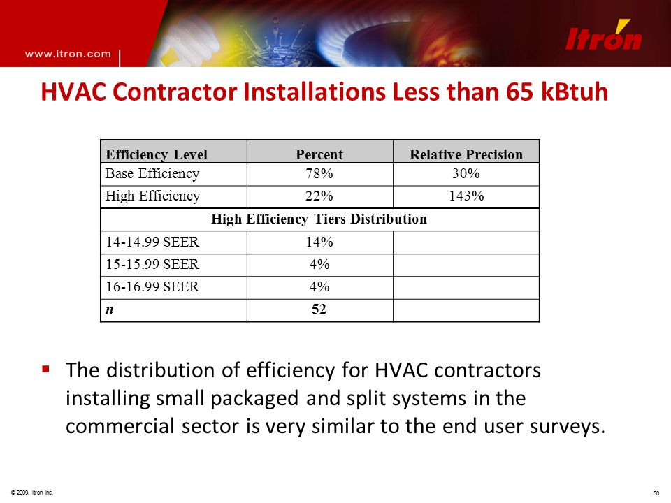 © 2009, Itron Inc. 50 HVAC Contractor Installations Less than 65 kBtuh  The distribution of efficiency for HVAC contractors installing small packaged