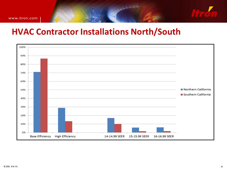 © 2009, Itron Inc. 51 HVAC Contractor Installations North/South