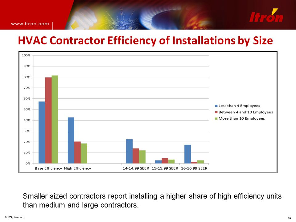© 2009, Itron Inc. 52 HVAC Contractor Efficiency of Installations by Size Smaller sized contractors report installing a higher share of high efficienc