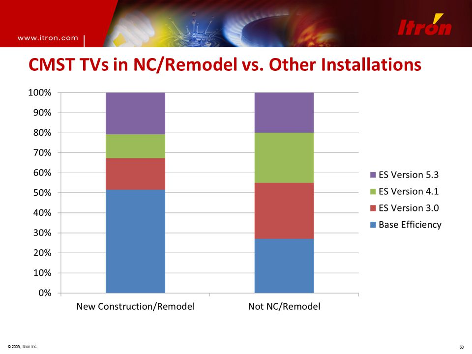 © 2009, Itron Inc. 60 CMST TVs in NC/Remodel vs. Other Installations