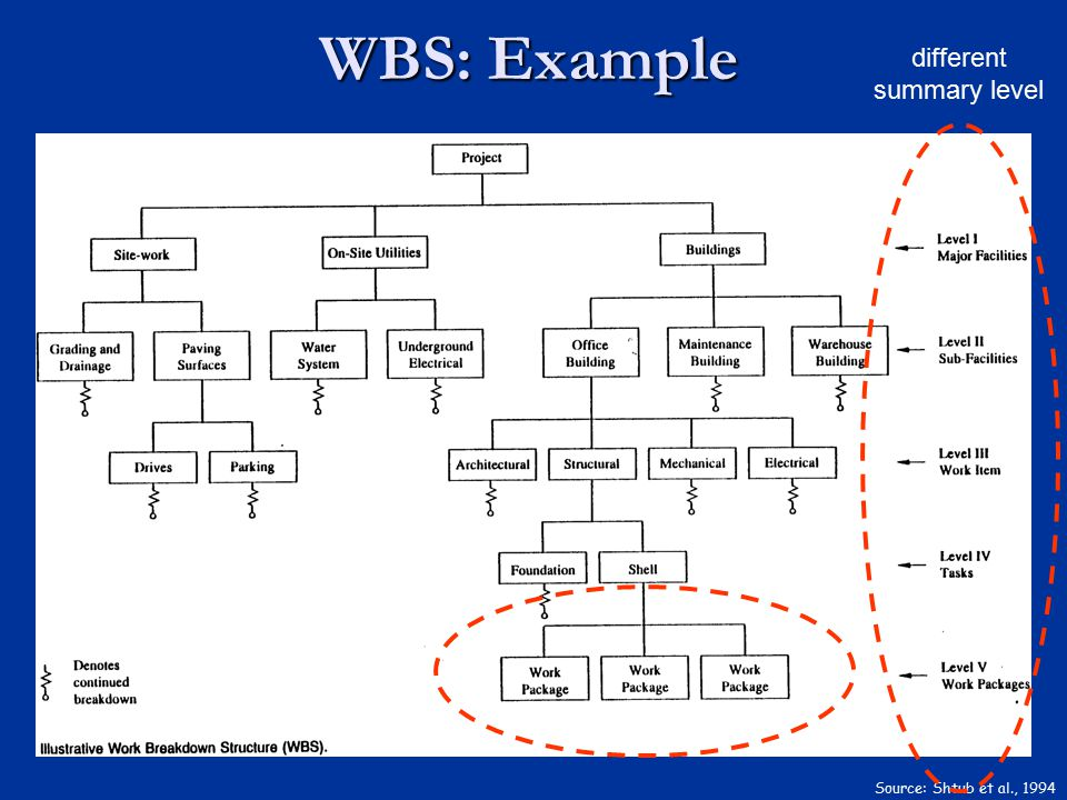 WBS: Example Source: Shtub et al., 1994 different summary level
