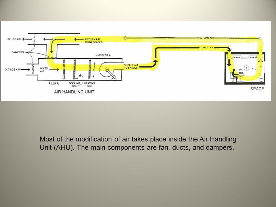 Most of the modification of air takes place inside the Air Handling Unit (AHU). The main components are fan, ducts, and dampers.