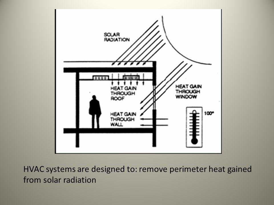 A Diagram is Helpful in Understanding Zones