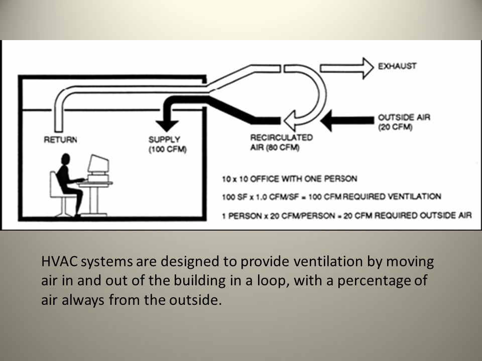 HVAC systems are designed to provide ventilation by moving air in and out of the building in a loop, with a percentage of air always from the outside.