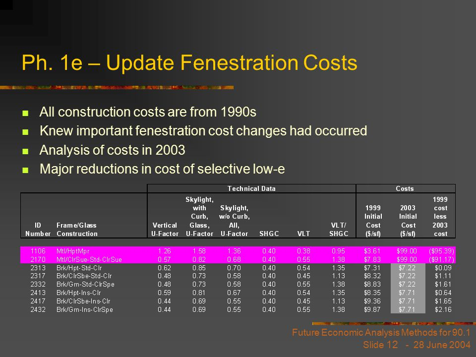 Future Economic Analysis Methods for 90.1 Slide 12 - 28 June 2004 Ph. 1e – Update Fenestration Costs All construction costs are from 1990s Knew import