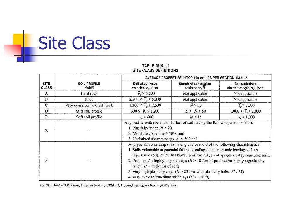 Site Class