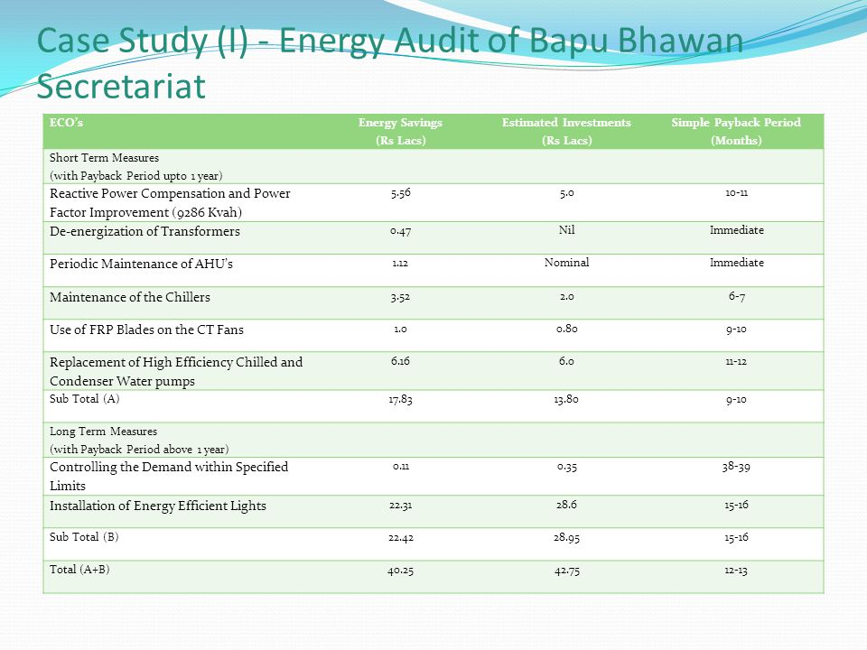 Case Study (I) - Energy Audit of Bapu Bhawan Secretariat ECO's Energy Savings (Rs Lacs) Estimated Investments (Rs Lacs) Simple Payback Period (Months) Short Term Measures (with Payback Period upto 1 year) Reactive Power Compensation and Power Factor Improvement (9286 Kvah) 5.565.010-11 De-energization of Transformers 0.47NilImmediate Periodic Maintenance of AHU's 1.12NominalImmediate Maintenance of the Chillers 3.522.06-7 Use of FRP Blades on the CT Fans 1.00.809-10 Replacement of High Efficiency Chilled and Condenser Water pumps 6.166.011-12 Sub Total (A)17.8313.809-10 Long Term Measures (with Payback Period above 1 year) Controlling the Demand within Specified Limits 0.110.3538-39 Installation of Energy Efficient Lights 22.3128.615-16 Sub Total (B)22.4228.9515-16 Total (A+B)40.2542.7512-13