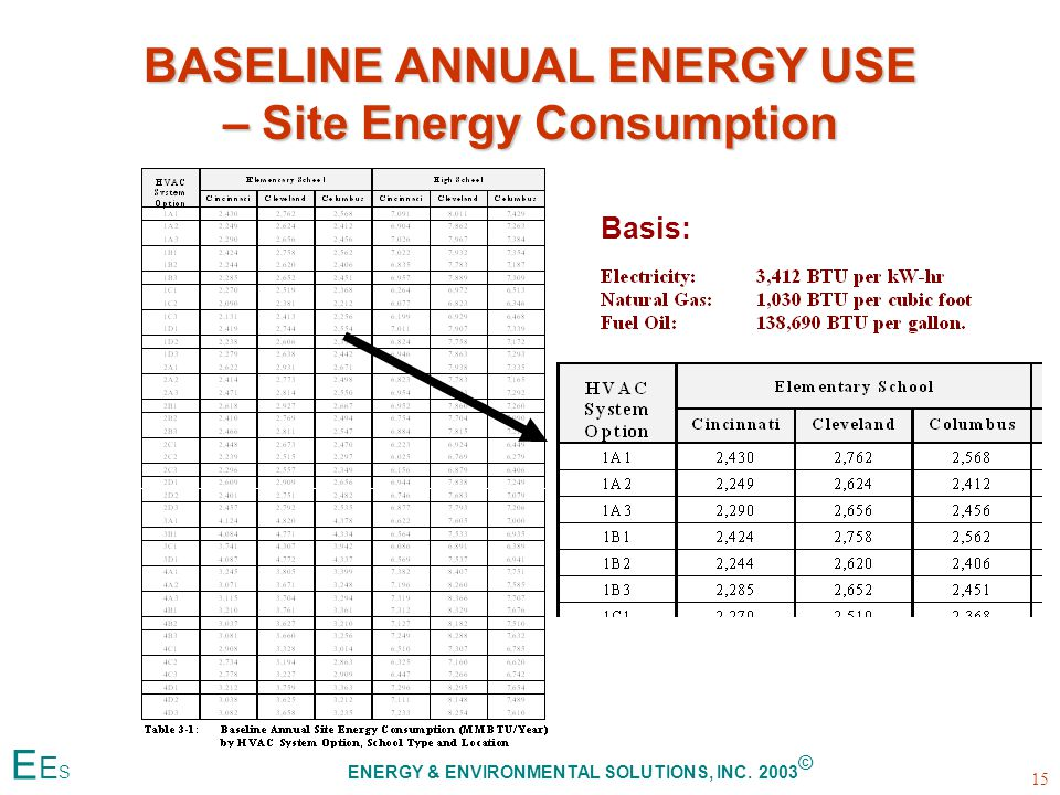 BASELINE ANNUAL ENERGY USE – Site Energy Consumption Basis: 15 E E S ENERGY & ENVIRONMENTAL SOLUTIONS, INC.