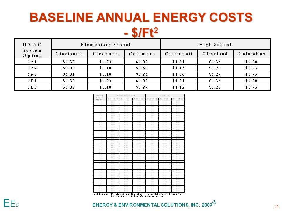 BASELINE ANNUAL ENERGY COSTS - $/Ft 2 21 E E S ENERGY & ENVIRONMENTAL SOLUTIONS, INC. 2003 ©