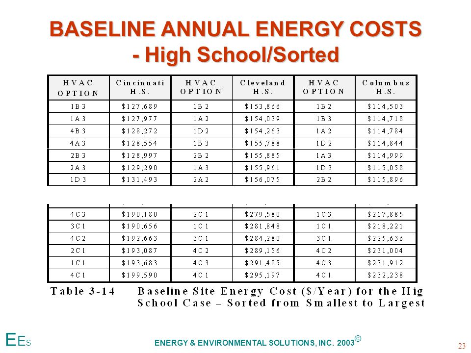 BASELINE ANNUAL ENERGY COSTS - High School/Sorted 23 E E S ENERGY & ENVIRONMENTAL SOLUTIONS, INC.