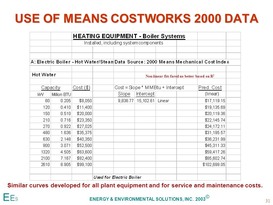 USE OF MEANS COSTWORKS 2000 DATA Similar curves developed for all plant equipment and for service and maintenance costs.