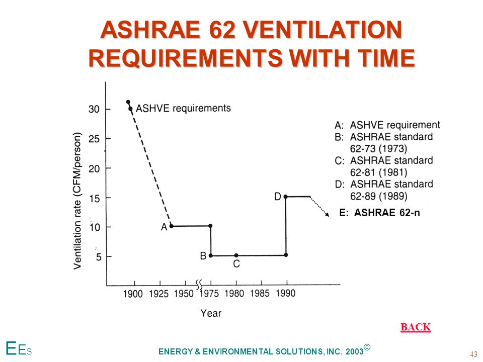 ASHRAE 62 VENTILATION REQUIREMENTS WITH TIME E: ASHRAE 62-n BACK E E S ENERGY & ENVIRONMENTAL SOLUTIONS, INC.