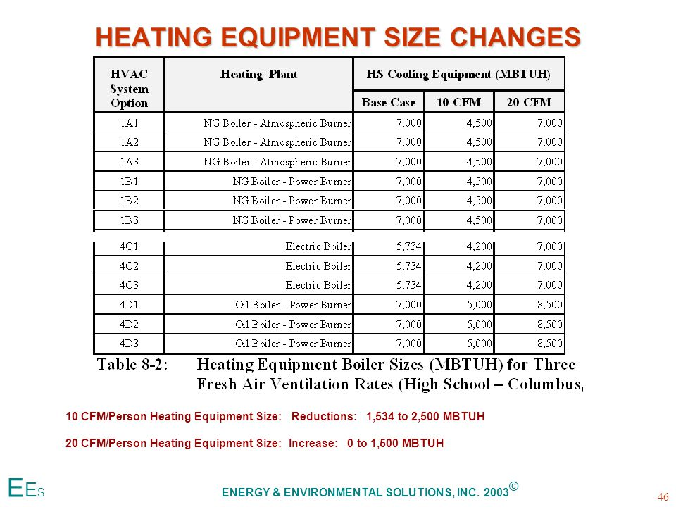 HEATING EQUIPMENT SIZE CHANGES 10 CFM/Person Heating Equipment Size: Reductions: 1,534 to 2,500 MBTUH 20 CFM/Person Heating Equipment Size: Increase: 0 to 1,500 MBTUH 46 E E S ENERGY & ENVIRONMENTAL SOLUTIONS, INC.