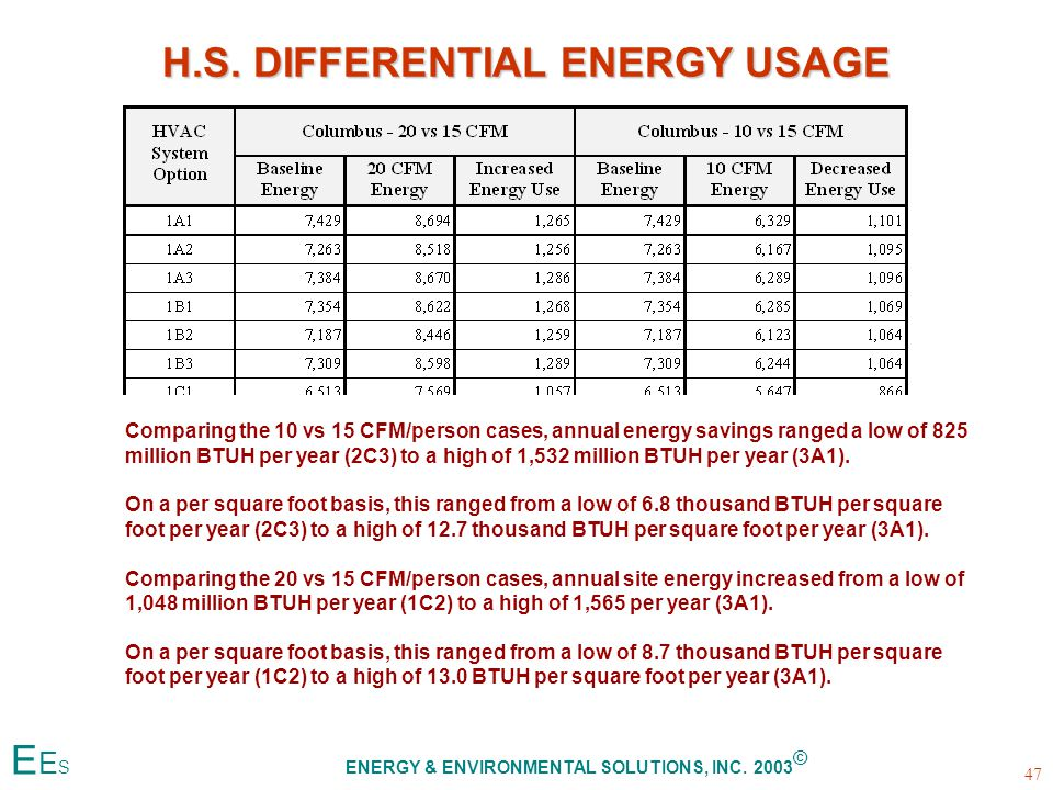 H.S. DIFFERENTIAL ENERGY USAGE Comparing the 10 vs 15 CFM/person cases, annual energy savings ranged a low of 825 million BTUH per year (2C3) to a hig