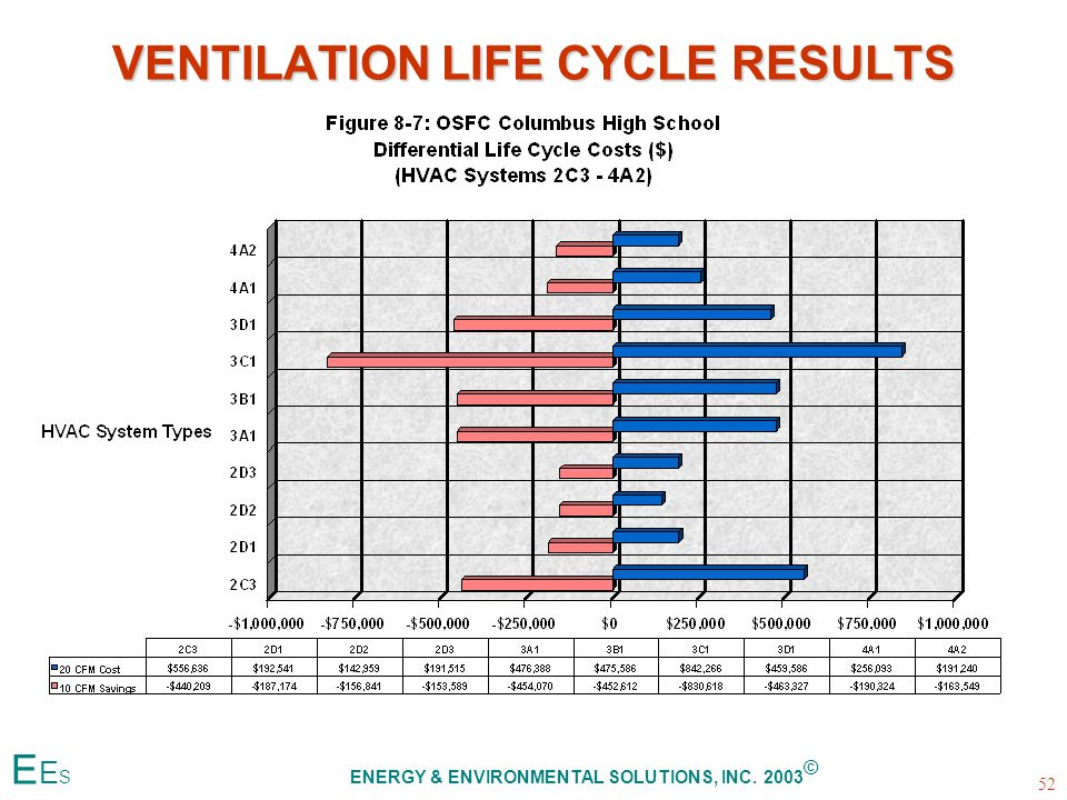 VENTILATION LIFE CYCLE RESULTS 52 E E S ENERGY & ENVIRONMENTAL SOLUTIONS, INC. 2003 ©