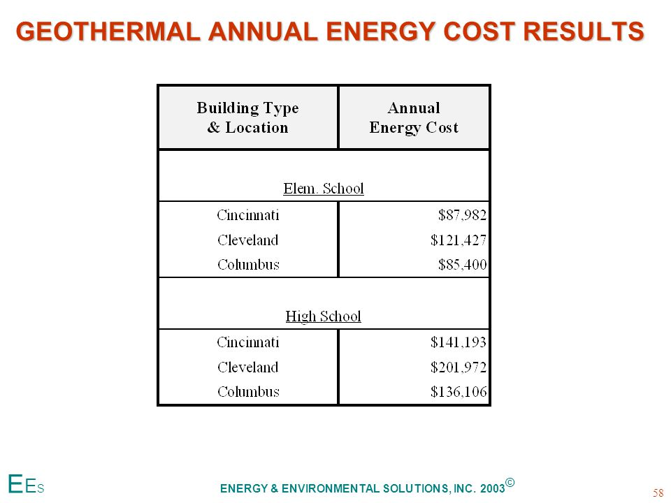 GEOTHERMAL ANNUAL ENERGY COST RESULTS 58 E E S ENERGY & ENVIRONMENTAL SOLUTIONS, INC. 2003 ©