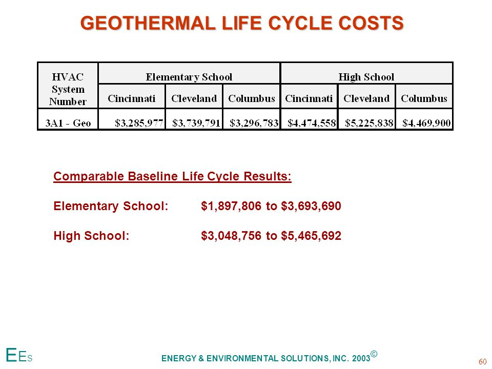 GEOTHERMAL LIFE CYCLE COSTS Comparable Baseline Life Cycle Results: Elementary School:$1,897,806 to $3,693,690 High School:$3,048,756 to $5,465,692 60 E E S ENERGY & ENVIRONMENTAL SOLUTIONS, INC.
