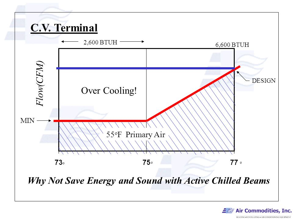 MIN DESIGN C.V. Terminal o o o Flow(CFM) Why Not Save Energy and Sound with Active Chilled Beams 55 o F Primary Air 6,600 BTUH 2,600 BTUH Over Cooling