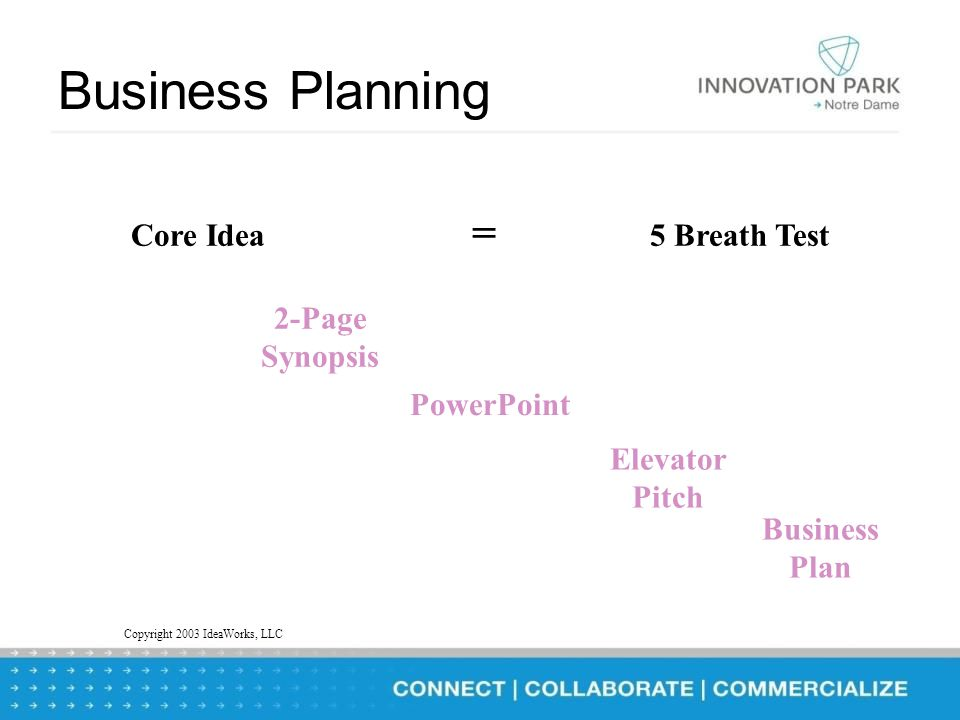 Business Planning g Process Core Idea 2-Page Synopsis PowerPoint Elevator Pitch Business Plan = 5 Breath Test Copyright 2003 IdeaWorks, LLC