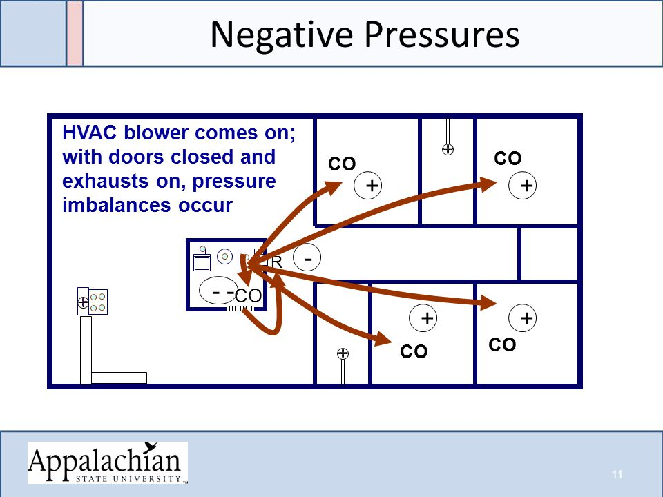 Negative Pressures R ++ ++ - - CO HVAC blower comes on; with doors closed and exhausts on, pressure imbalances occur 11