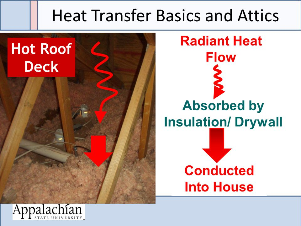 Hot Roof Deck Radiant Heat Flow Absorbed by Insulation/ Drywall Conducted Into House Heat Transfer Basics and Attics