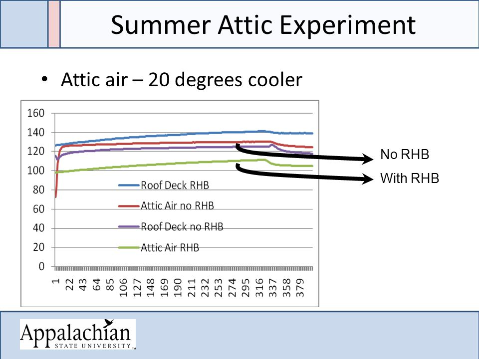Summer Attic Experiment Attic air – 20 degrees cooler No RHB With RHB