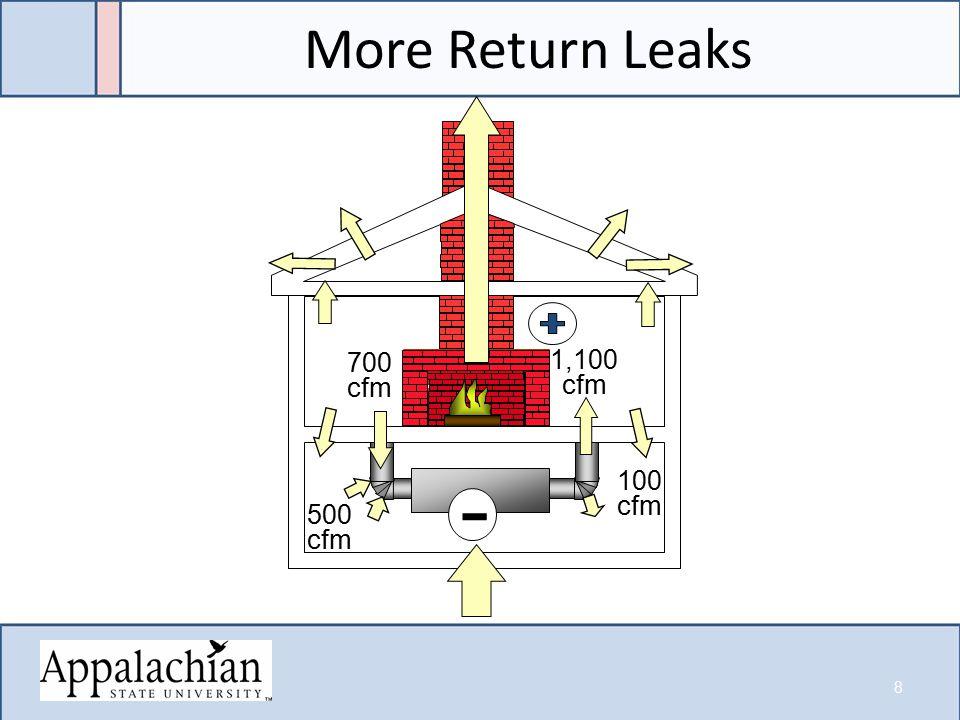- 100 cfm 700 cfm 1,100 cfm 500 cfm More Return Leaks 8