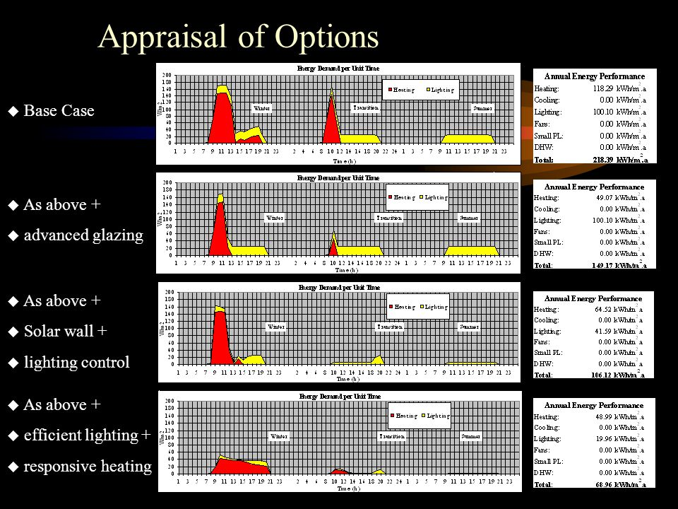 Appraisal of Options  As above +  advanced glazing  As above +  Solar wall +  lighting control  Base Case  As above +  efficient lighting +  responsive heating